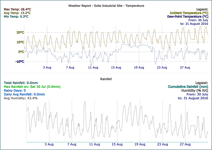 LIMS Temp and Rain Statistics