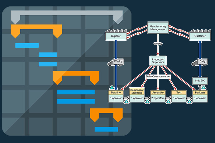 Manufacturing Planning & Scheduling